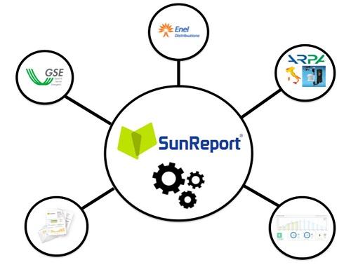 Sunreport: monitoraggio automatico per fotovoltaico