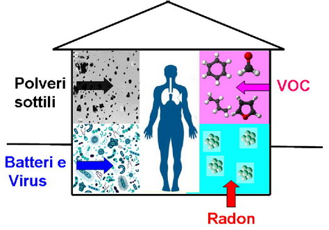 Diagnosi ambientale indoor